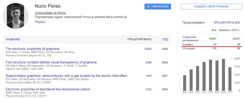 h-index индекс Хирша автора в Google Scholar