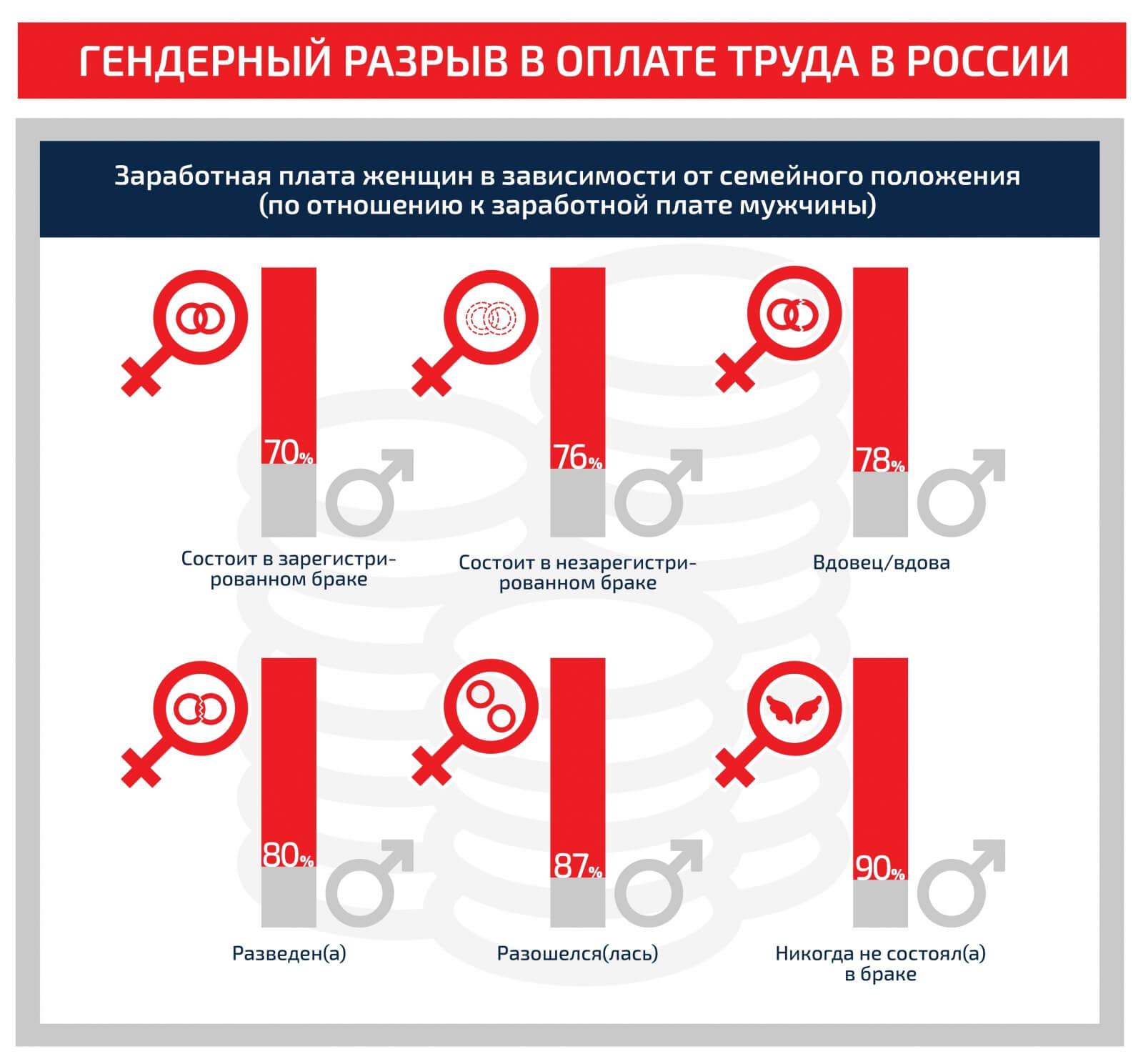 Гендерный разрыв в оплате труда в России