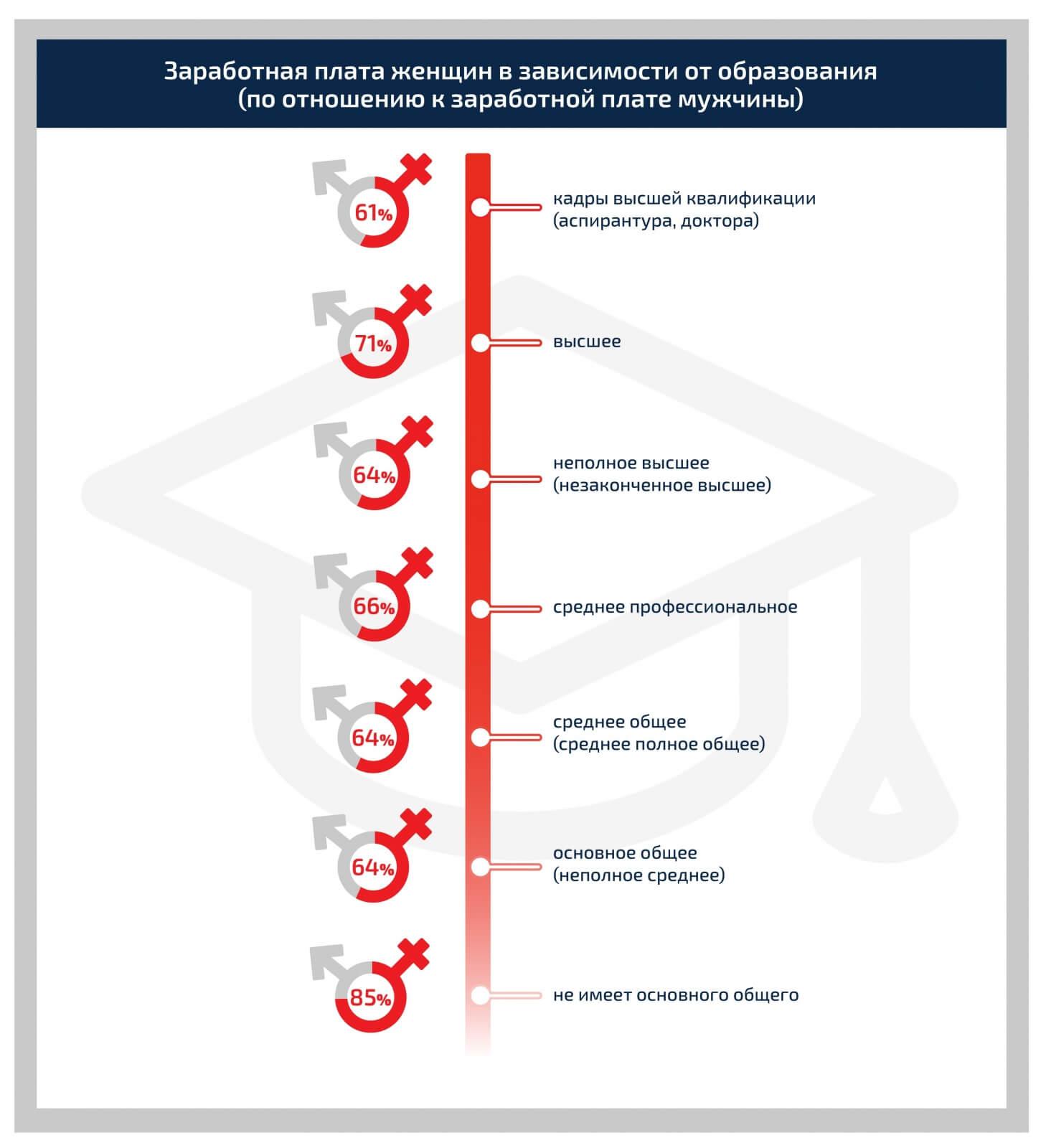 Заработная плата женщин в зависимости от образования