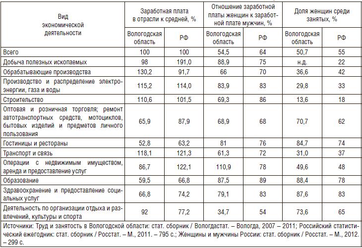 Занятость и заработная плата мужчин и женщин по видам экономической деятельности