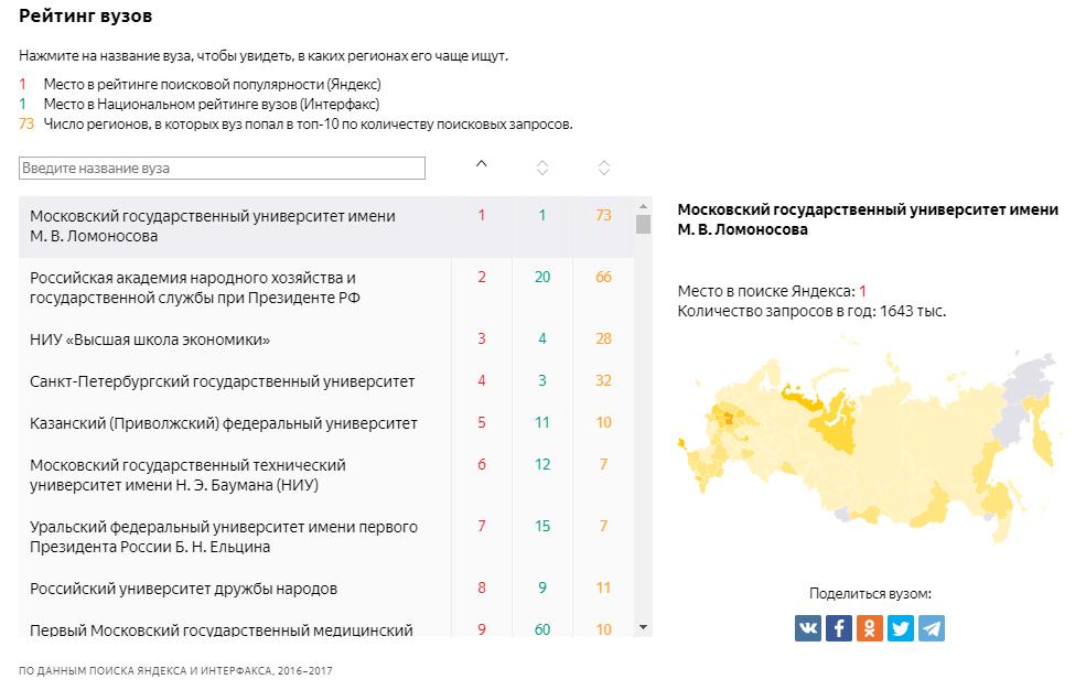 Сравнительная таблица рейтингов вузов в 2017 году