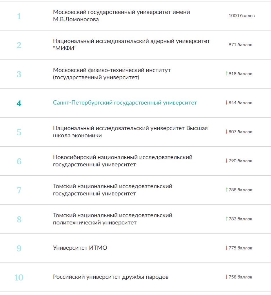 ТОП-10 Национального рейтинга университетов